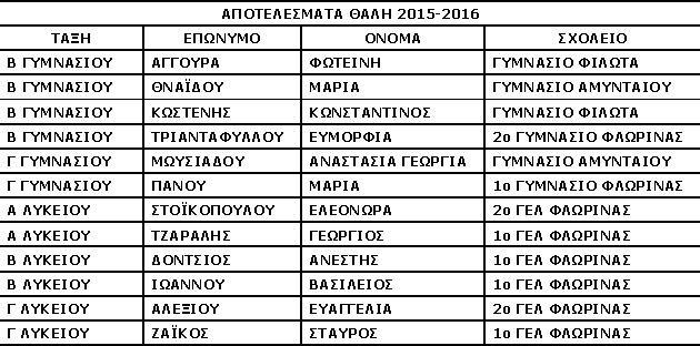 2015_ΕΠΙΤΥΧΟΝΤΕΣ_ΘΑΛΗΣ