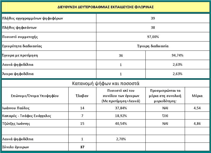 2016_1_8_ΨΗΦΟΦΟΡΙΑ_ΓΙΑ_ΔΝΤΗ_ΔΕ